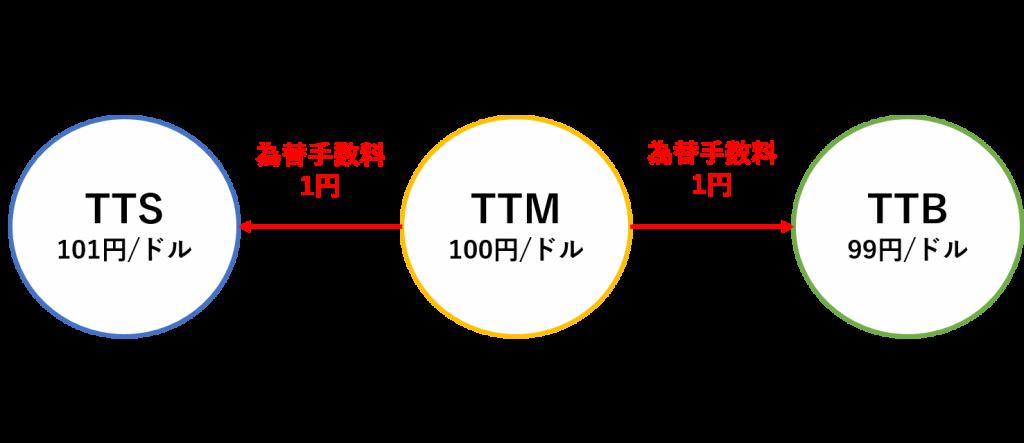 ドル 換算 円